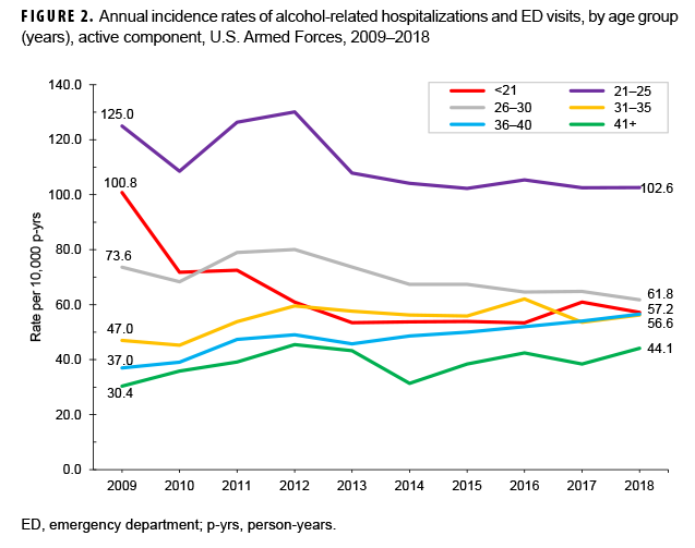 FIGURE 2. Annual incidence rates of alcohol-related hospitalizations and ED visits, by age group (years), active component, U.S. Armed Forces, 2009–2018