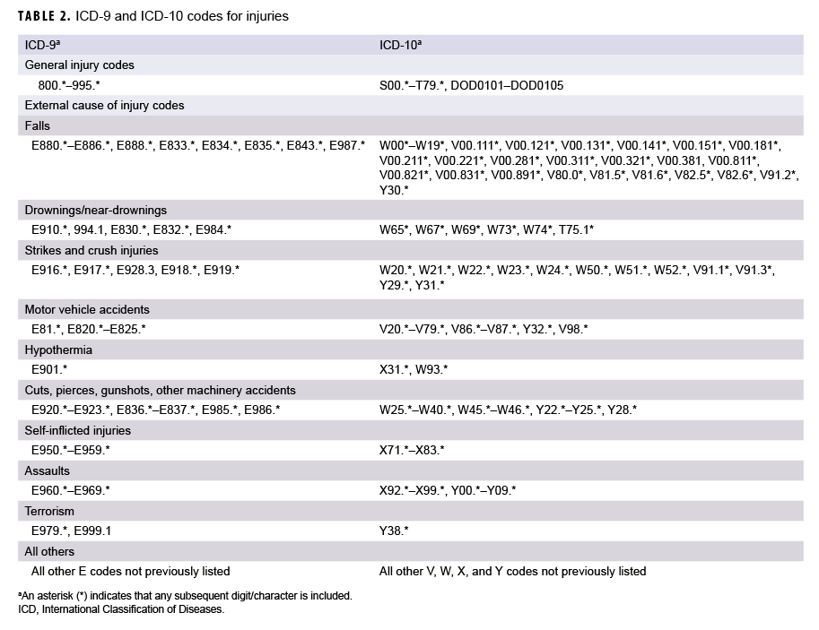 TABLE 2. ICD-9 and ICD-10 codes for injuries
