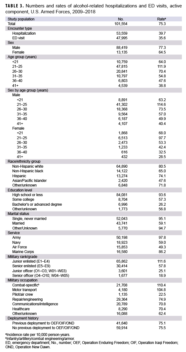 TABLE 3. Numbers and rates of alcohol-related hospitalizations and ED visits, active component, U.S. Armed Forces, 2009–2018
