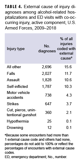 TABLE 4. External cause of injury diagnoses among alcohol-related hospitalizations and ED visits with co-occurring injury, active component, U.S. Armed Forces, 2009–2018