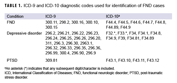 TABLE 1. ICD-9 and ICD-10 diagnostic codes used for identification of FND cases