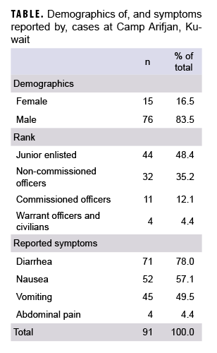 Demographics of, and symptoms reported by, cases at Camp Arifjan, Kuwait