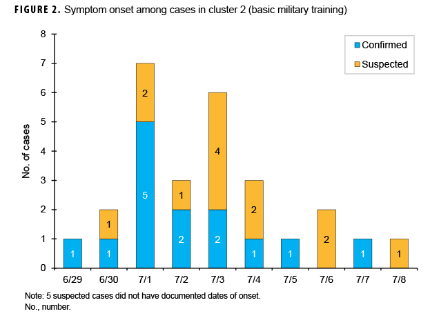 Symptom onset among cases in cluster 2 (basic military training)