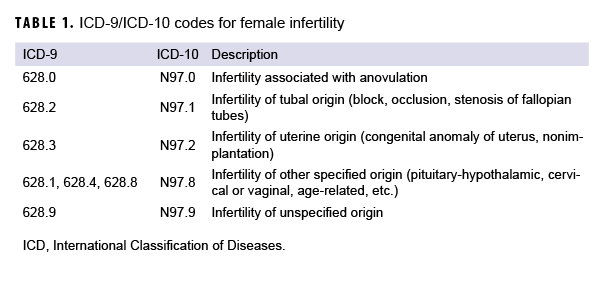 ICD-9/ICD-10 codes for female infertility