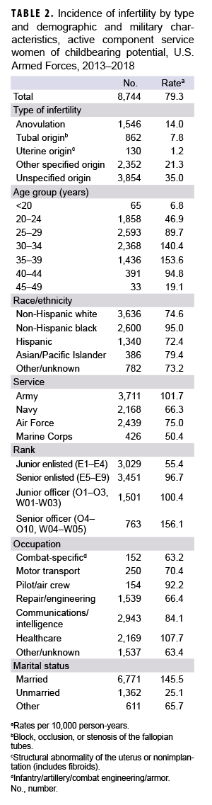 Incidence of infertility by type and demographic and military characteristics, active component service women of childbearing potential, U.S. Armed Forces, 2013–2018