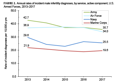 Annual rates of incident male infertility diagnoses, by service, active component, U.S. Armed Forces, 2013–2017