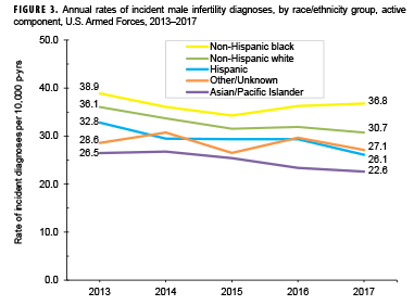 Annual rates of incident male infertility diagnoses, by race/ethnicity group, active component, U.S. Armed Forces, 2013–2017