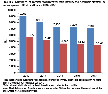 Numbers of medical encounters for male infertility and individuals affected, active component, U.S. Armed Forces, 2013–2017