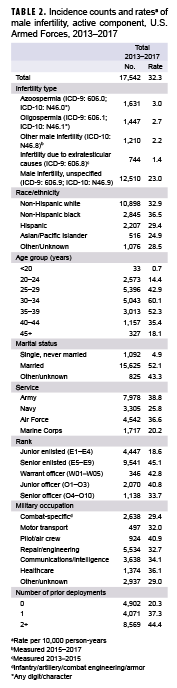 Incidence counts and rates of male infertility, active component, U.S. Armed Forces, 2013–2017