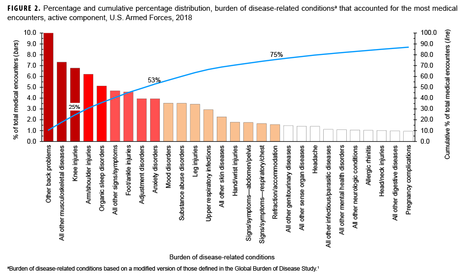 Percentage and cumulative percentage distribution, burden of disease-related conditionsa that accounted for the most medical encounters, active component, U.S. Armed Forces, 2018