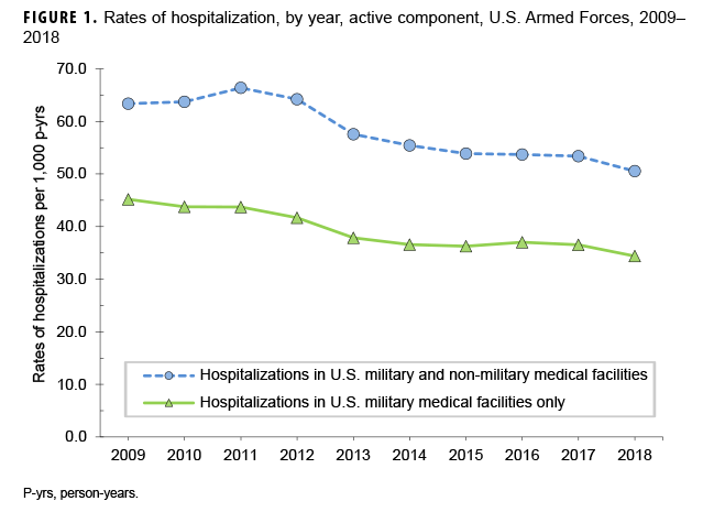 Rates of hospitalization, by year, active component, U.S. Armed Forces, 2009–2018