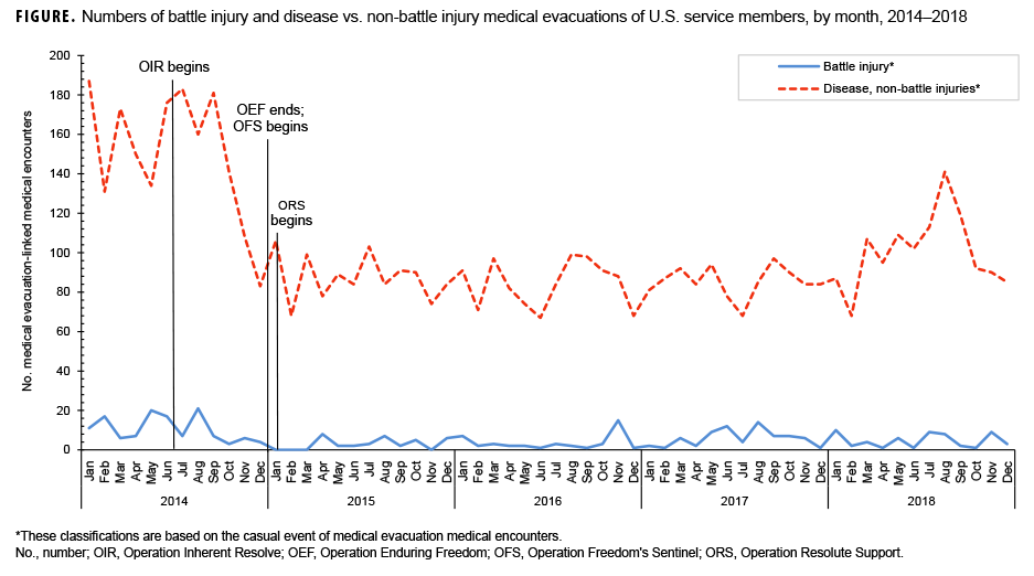 Numbers of battle injury and disease vs. non-battle injury medical evacuations of U.S. service members, by month, 2014–2018