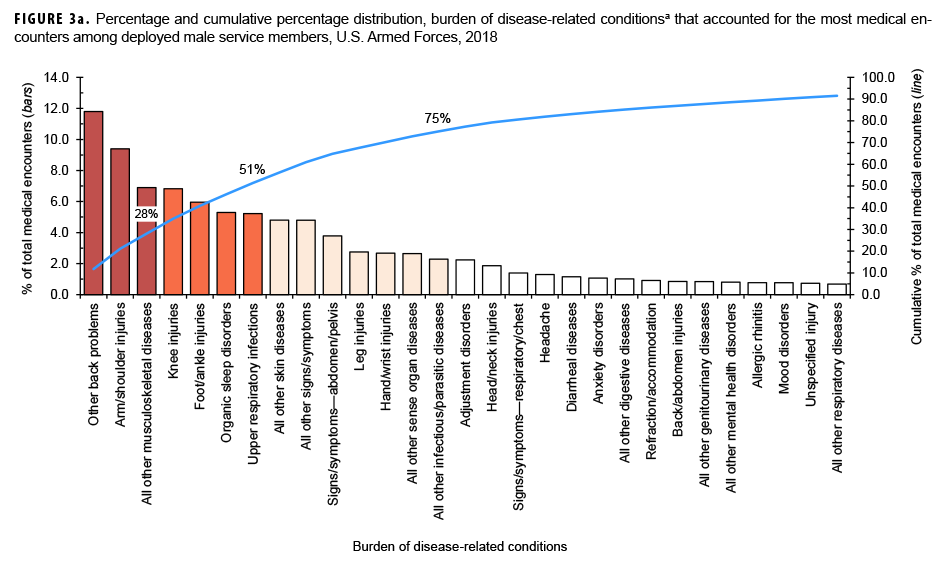 Percentage and cumulative percentage distribution, burden of disease-related conditionsa that accounted for the most medical encounters among deployed male service members, U.S. Armed Forces, 2018