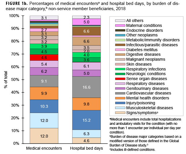 Numbers of medical encounters,a individuals affected,b and hospital bed days, by burden of disease major category,c among non-service member beneficiaries, 2018