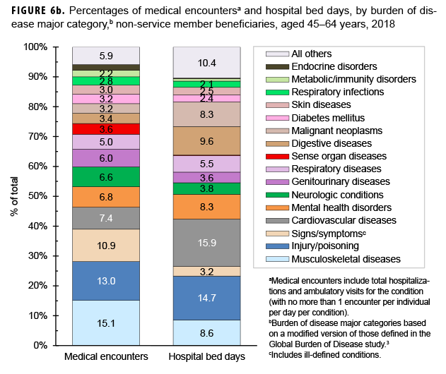 Medical encounters,a individuals affected,b and hospital bed days, by burden of disease major categoryc among non-service member beneficiaries, aged 45–64 years, 2018