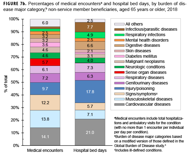 Percentages of medical encountersa and hospital bed days, by burden of disease major category,b non-service member beneficiaries, aged 65 years or older, 2018