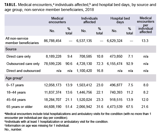 Medical encounters,a individuals affected,b and hospital bed days, by source and age group, non-service member beneficiaries, 2018