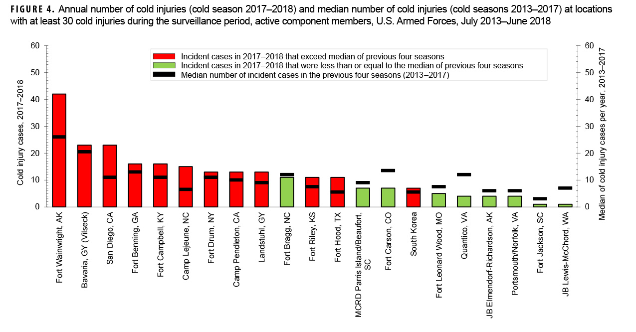 Annual number of cold injuries (cold season 2017–2018) and median number of cold injuries (cold seasons 2013–2017) at locations with at least 30 cold injuries during the surveillance period, active component members, U.S. Armed Forces, July 2013–June 2018