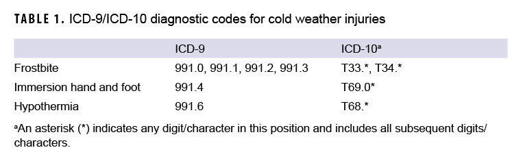 ICD-9/ICD-10 diagnostic codes for cold weather injuries