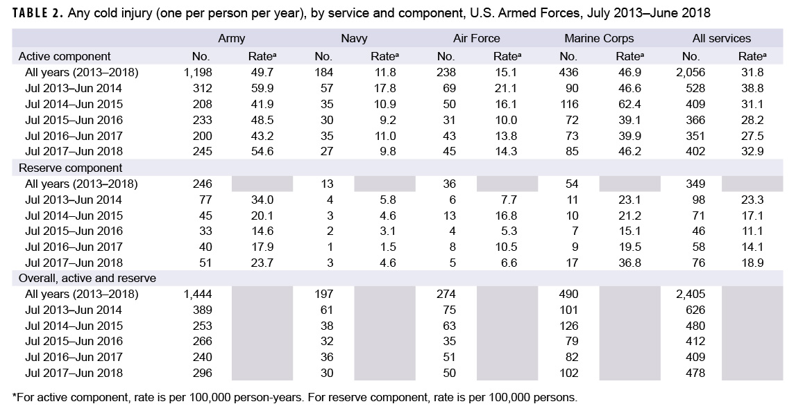 Any cold injury (one per person per year), by service and component, U.S. Armed Forces, July 2013–June 2018