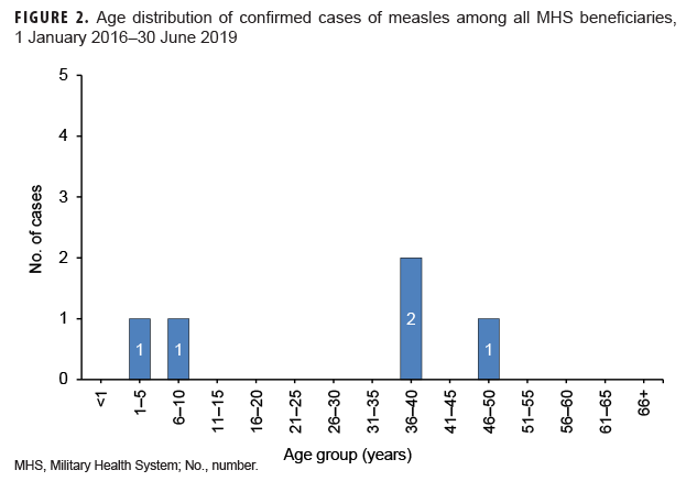 Age distribution of confirmed cases of measles among all MHS beneficiaries, 1 January 2016–30 June 2019