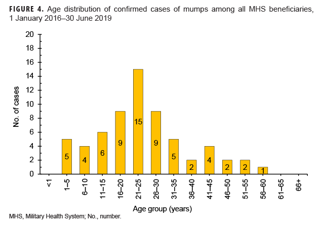 Age distribution of confirmed cases of mumps among all MHS beneficiaries, 1 January 2016–30 June 2019