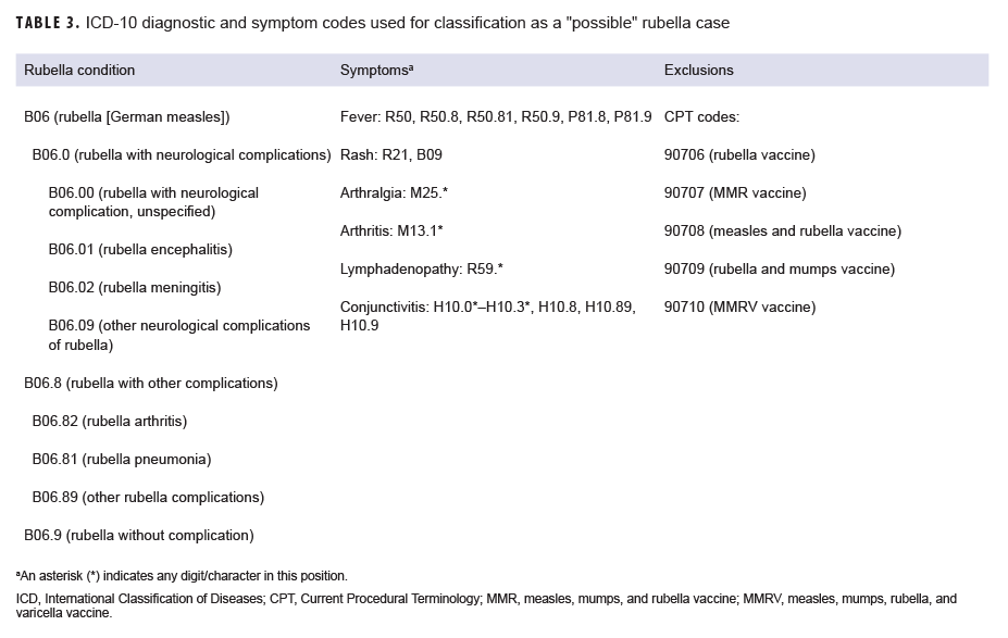 "ICD-10 diagnostic and symptom codes used for classification as a ""possible"" rubella case"