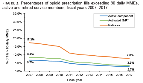 Percentages of opioid prescription fills exceeding 90 daily MMEs, active and retired service members, fiscal years 2007–2017