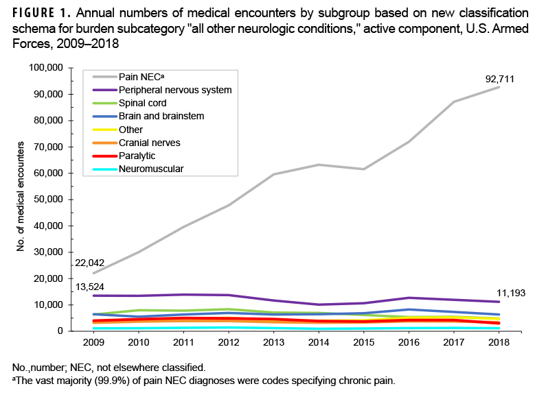 "FIGURE 1. Annual numbers of medical encounters by subgroup based on new classification schema for burden subcategory ""all other neurologic conditions,"" active component, U.S. Armed Forces, 2009–2018"