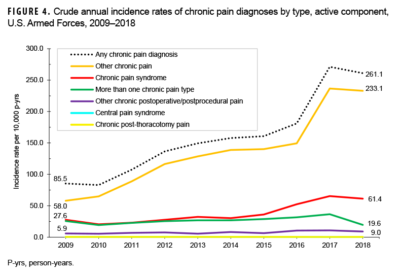 FIGURE 4. Crude annual incidence rates of chronic pain diagnoses by type, active component, U.S. Armed Forces, 2009–2018