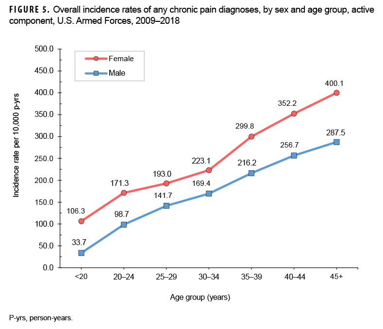 FIGURE 5. Overall incidence rates of any chronic pain diagnoses, by sex and age group, active component, U.S. Armed Forces, 2009–2018