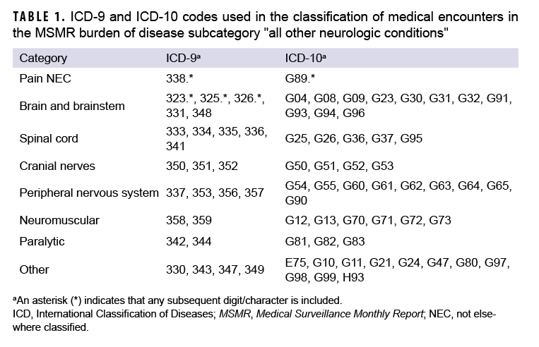 "TABLE 1. ICD-9 and ICD-10 codes used in the classification of medical encounters in the MSMR burden of disease subcategory ""all other neurologic conditions"""