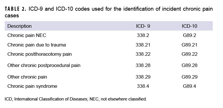 TABLE 2. ICD-9 and ICD-10 codes used for the identification of incident chronic pain cases