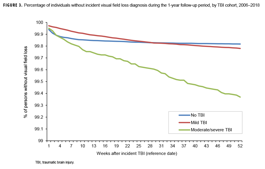 Percentage of individuals without incident visual field loss diagnosis during the 1-year follow-up period, by TBI cohort, 2006–2018