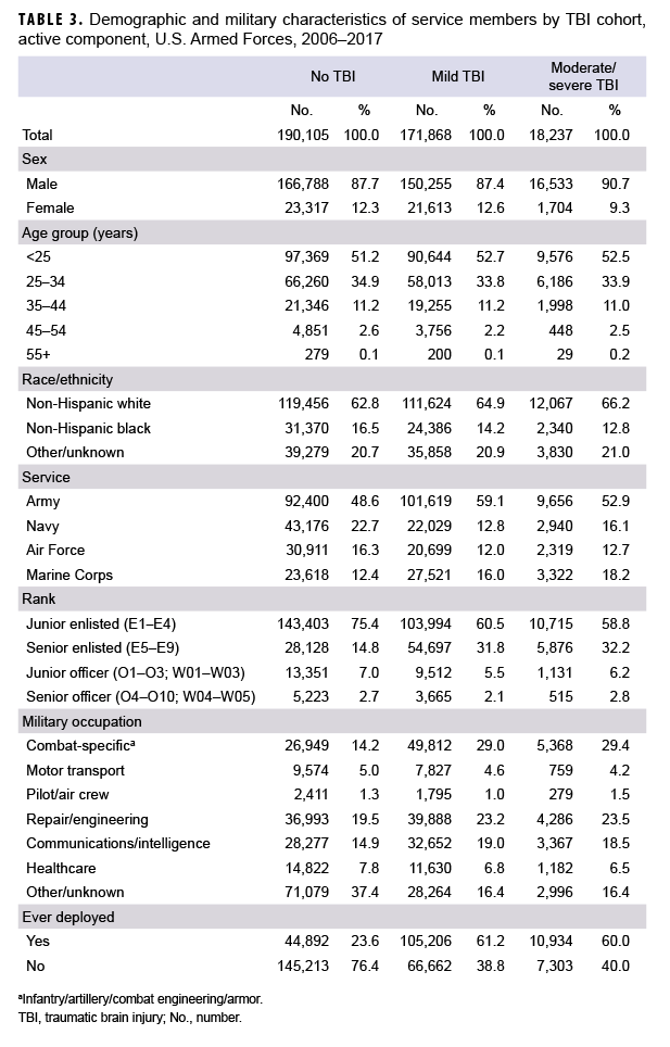 Demographic and military characteristics of service members by TBI cohort, active component, U.S. Armed Forces, 2006–2017