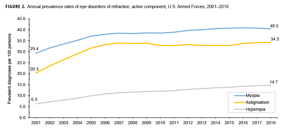Annual prevalence rates of eye disorders of refraction, active component, U.S. Armed Forces, 2001–2018