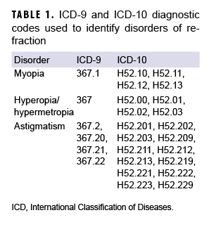 ICD-9 and ICD-10 diagnostic codes used to identify disorders of refraction