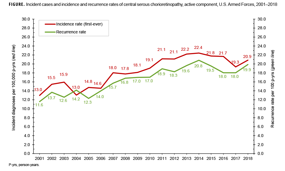 Incident cases and incidence and recurrence rates of central serous chorioretinopathy, active component, U.S. Armed Forces, 2001–2018