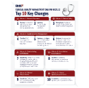 A briefing that provides an overview of the CQM Top 10 Key Changes by volume